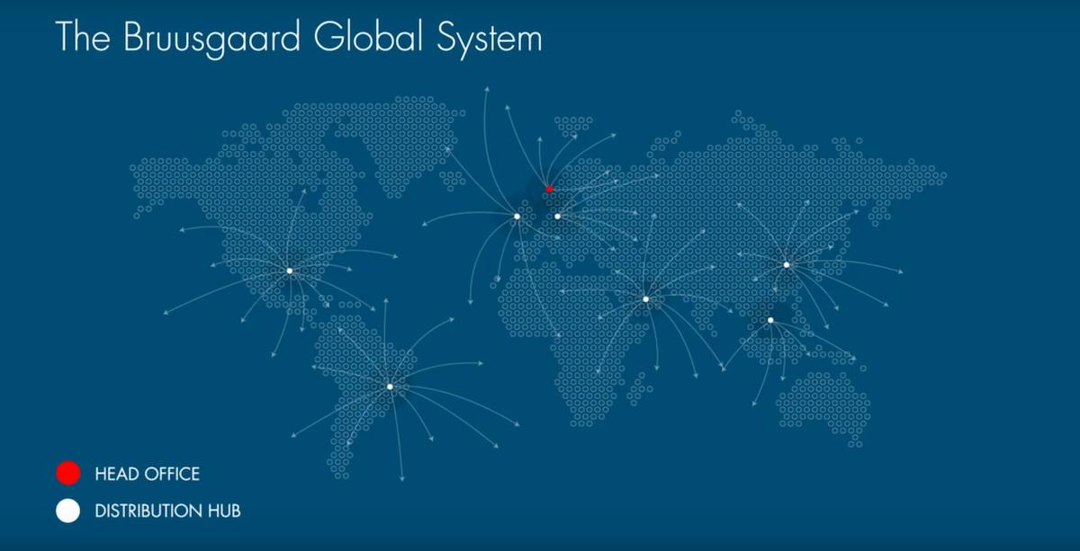 The Bruusgaard Global System